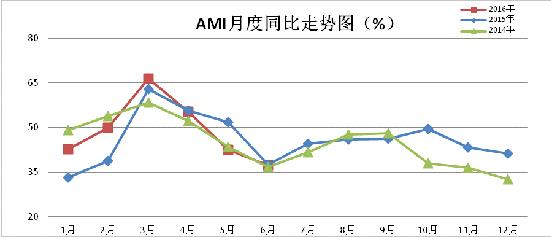 20160715-6月份AMI指数-2.jpg