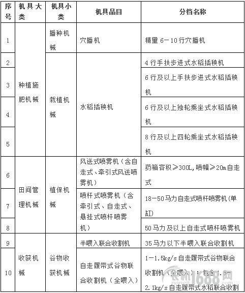 关于印发《2015-2017年浙江省农机补贴额一览表(2016年调整)》的通知