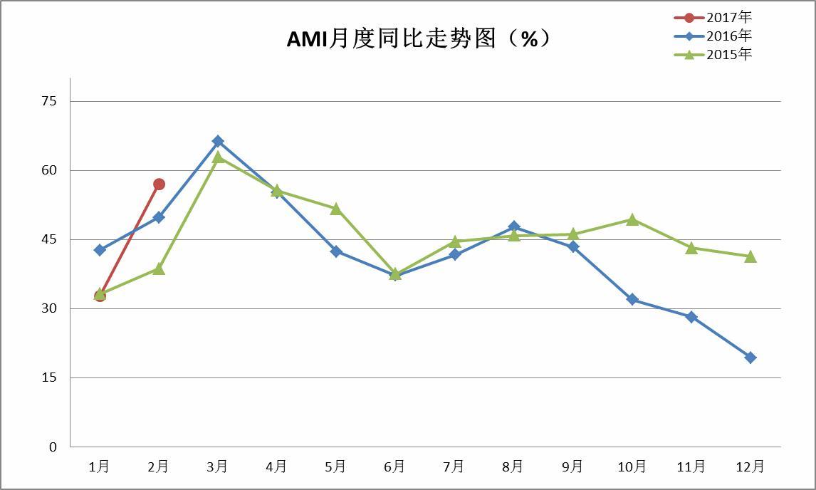 2月中国农机市场景气指数57.1%