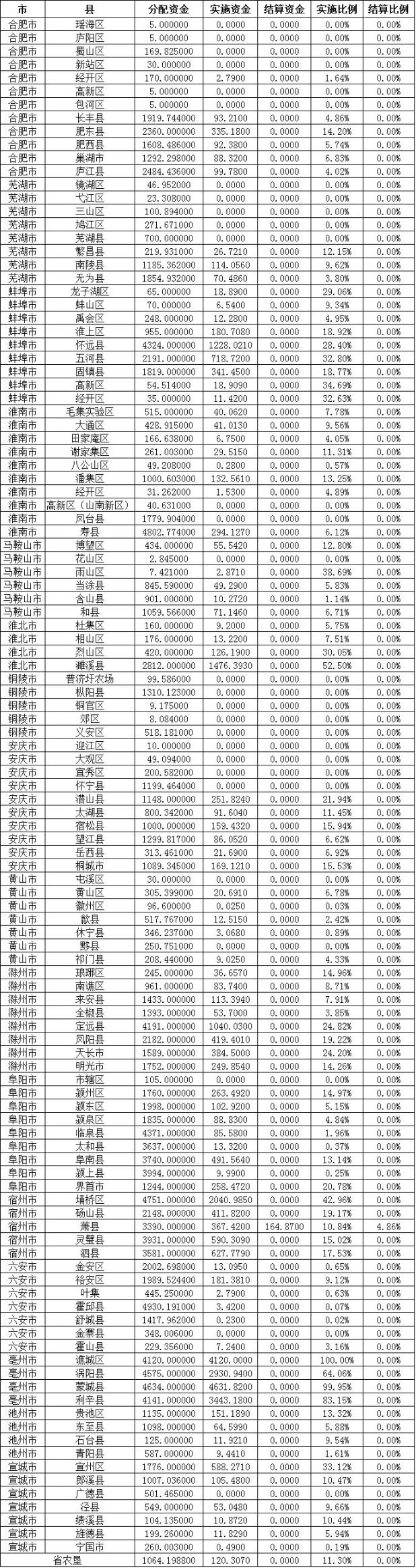 安徽省2017年度农机购置补贴资金实施结算进度(5.15)