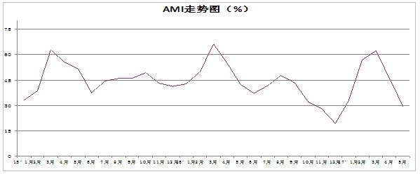 20170609指数AMI走势图.jpg