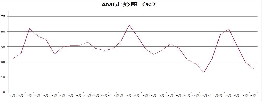 20170708指数1.JPG