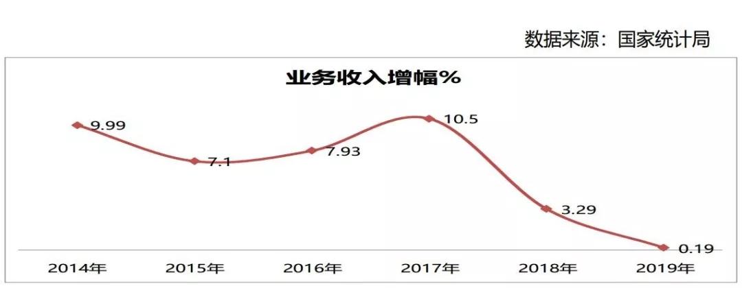 惊爆!上半年我国农机工业处于负增长的边缘,下半年反弹动力不足!